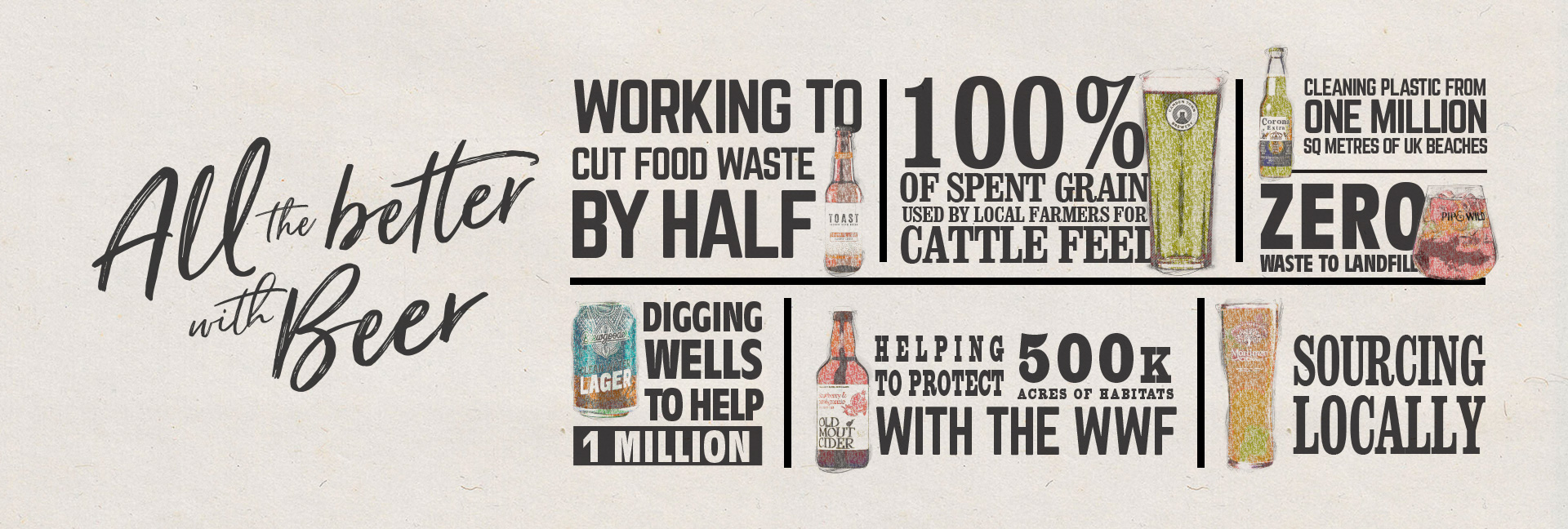 Sustainable Beers and Ciders